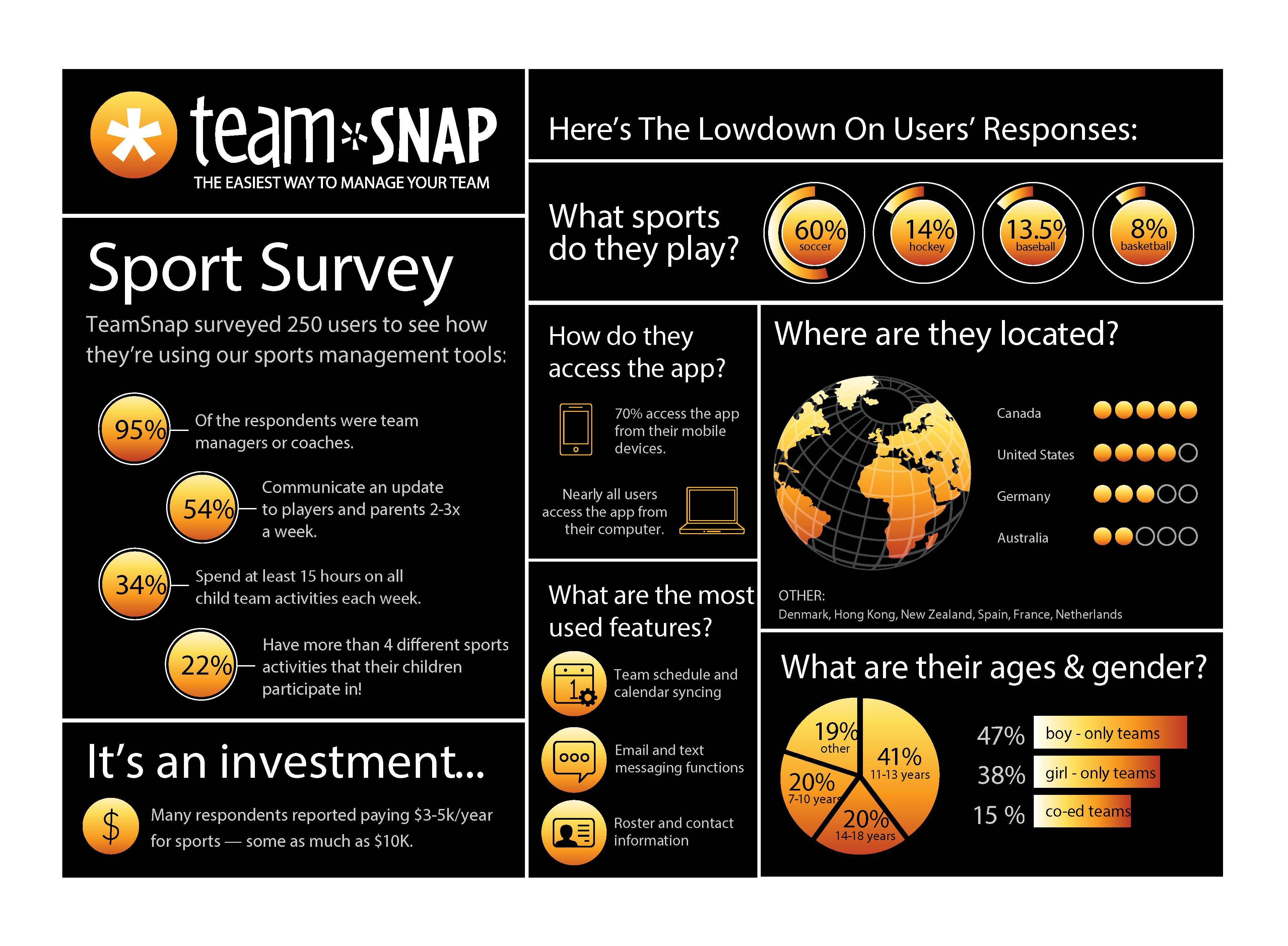 rp_TeamSnap-UserSurvey-v7_2013.jpg